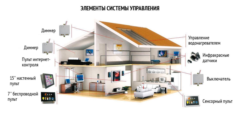 Система умный дом своими руками
